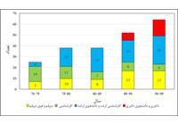 روند رشد کمی و کیفی نیروهای مرکز در فاصله بین سال های 1370 تا 1395
