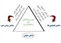 مثلث محبوب سرمایه گذاری
