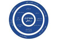 تشکیل هسته توسعه، نظارت و ارزیابی در مرکز مشهد
